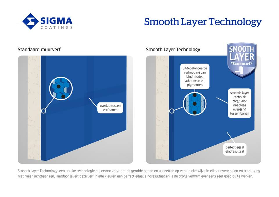 Smooth layer technology