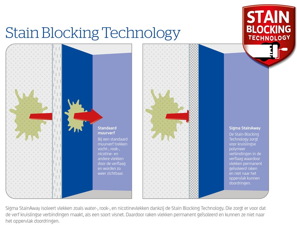 Stain blocking technology